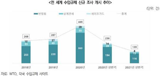 """상반기 세계 수입규제 41% 급감…""""경기 회복 시 다시 증가"""""""